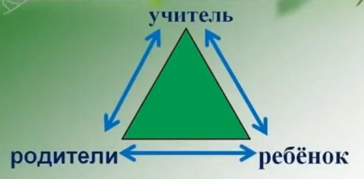Бермудский треугольник логопеда, родителей и ребенка